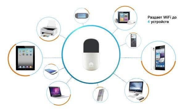 Картинки по запросу Huawei E5830 3G GSM Wi-Fi Роутер