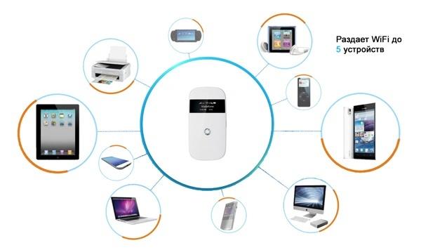ZTE R203 работает с 5 устройствами одновременно